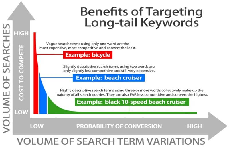 Graph of benefits of long tail keywords